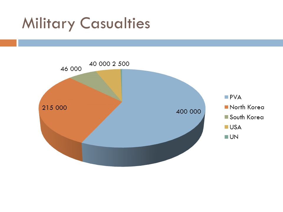 Military Casualties