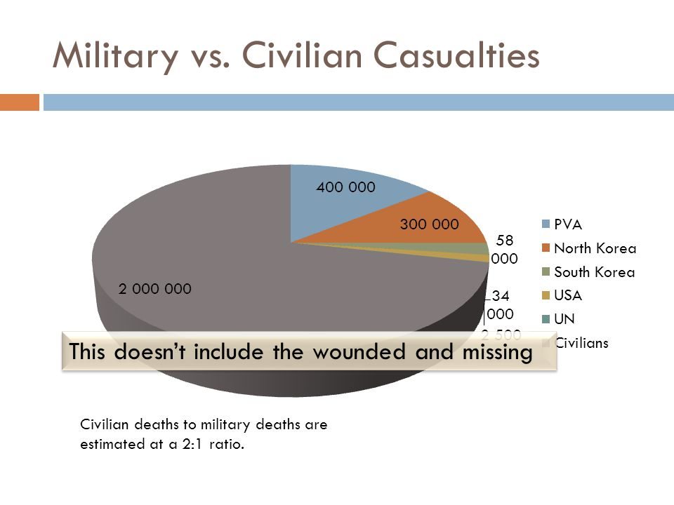Military vs. Civilian Casualties Civilian deaths to military deaths are estimated at a 2:1 ratio.