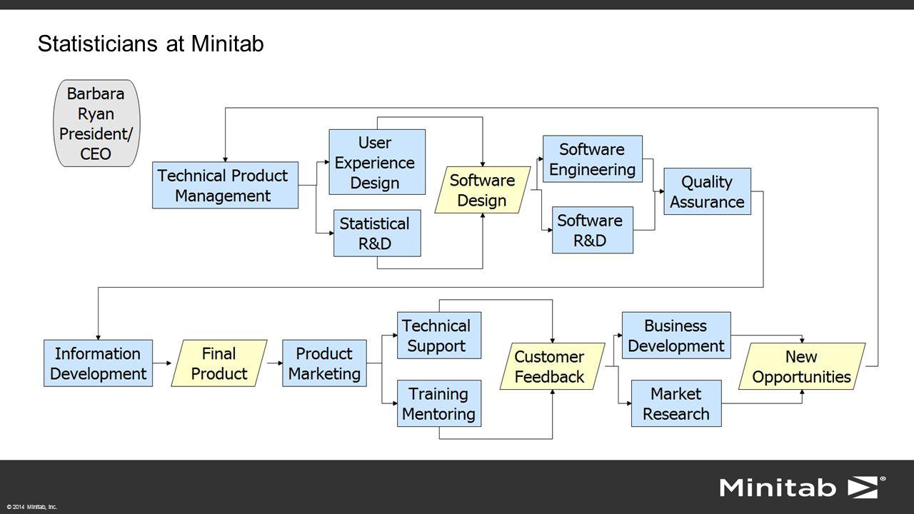© 2014 Minitab, Inc. Statisticians at Minitab
