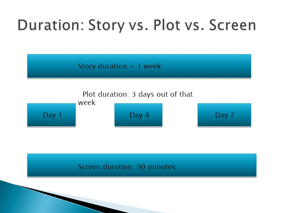 Story duration = 1 week Plot duration: 3 days out of that week Day 1 Day 4 Day 7 Screen duration: 90 minutes