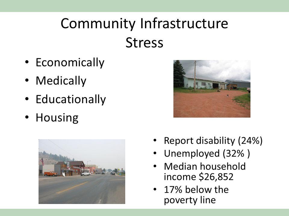 Community Infrastructure Stress Economically Medically Educationally Housing