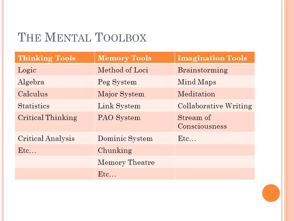 T HE M ENTAL T OOLBOX Thinking ToolsMemory ToolsImagination Tools LogicMethod of LociBrainstorming AlgebraPeg SystemMind Maps CalculusMajor SystemMeditation StatisticsLink SystemCollaborative Writing Critical ThinkingPAO SystemStream of Consciousness Critical AnalysisDominic SystemEtc… Chunking Memory Theatre Etc…