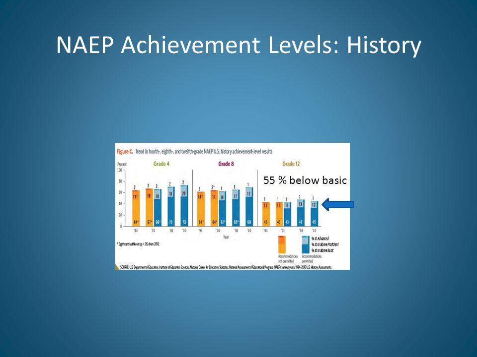 NAEP Achievement Levels: History 55 % below basic