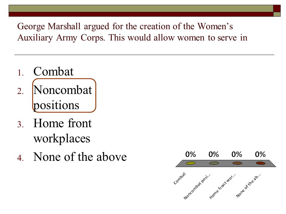 George Marshall argued for the creation of the Women's Auxiliary Army Corps.