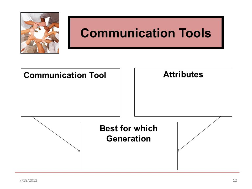 Communication Tools 7/18/201212 Communication Tool Attributes Best for which Generation