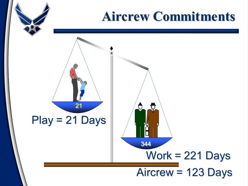Work = 221 Days Support = 60 Days 059 Reservists Support Commitments Play = 84 Days 84 281