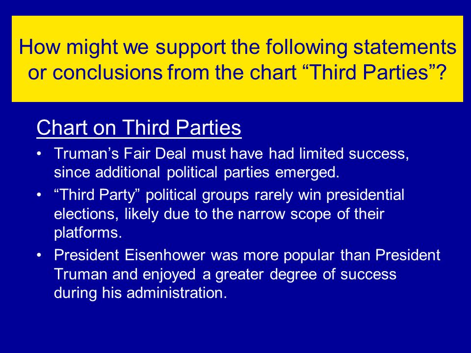 "How might we support the following statements or conclusions from the chart ""Third Parties""? Chart on Third Parties Truman's Fair Deal must have had l"