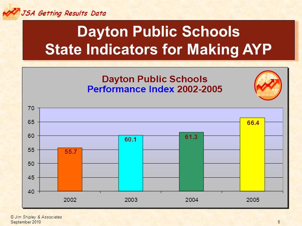 © Jim Shipley & Associates September 2010 8 JSA Getting Results Data Dayton Public Schools State Indicators for Making AYP