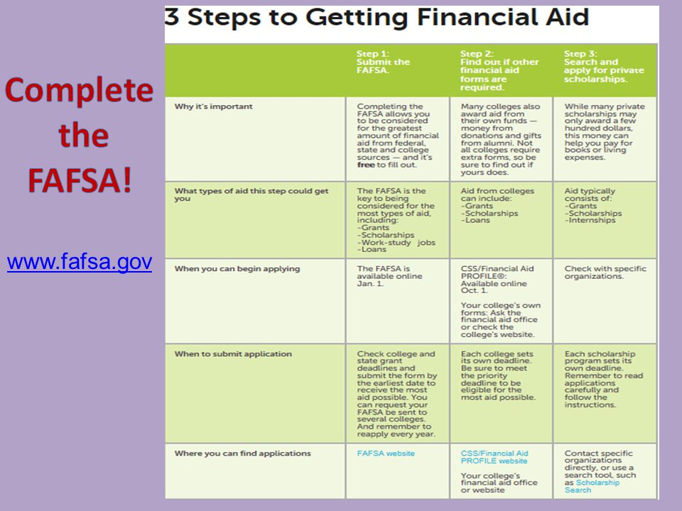 What can you do now to get ready.1. Visit FAFSA website 2.
