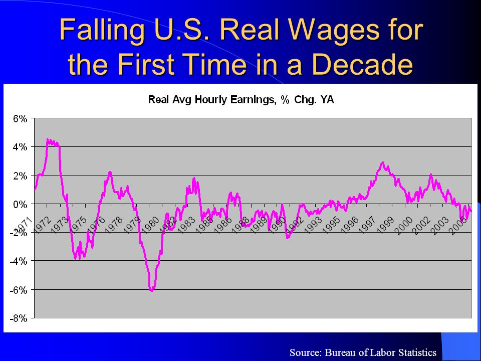 Falling U.S. Real Wages for the First Time in a Decade Source: Bureau of Labor Statistics