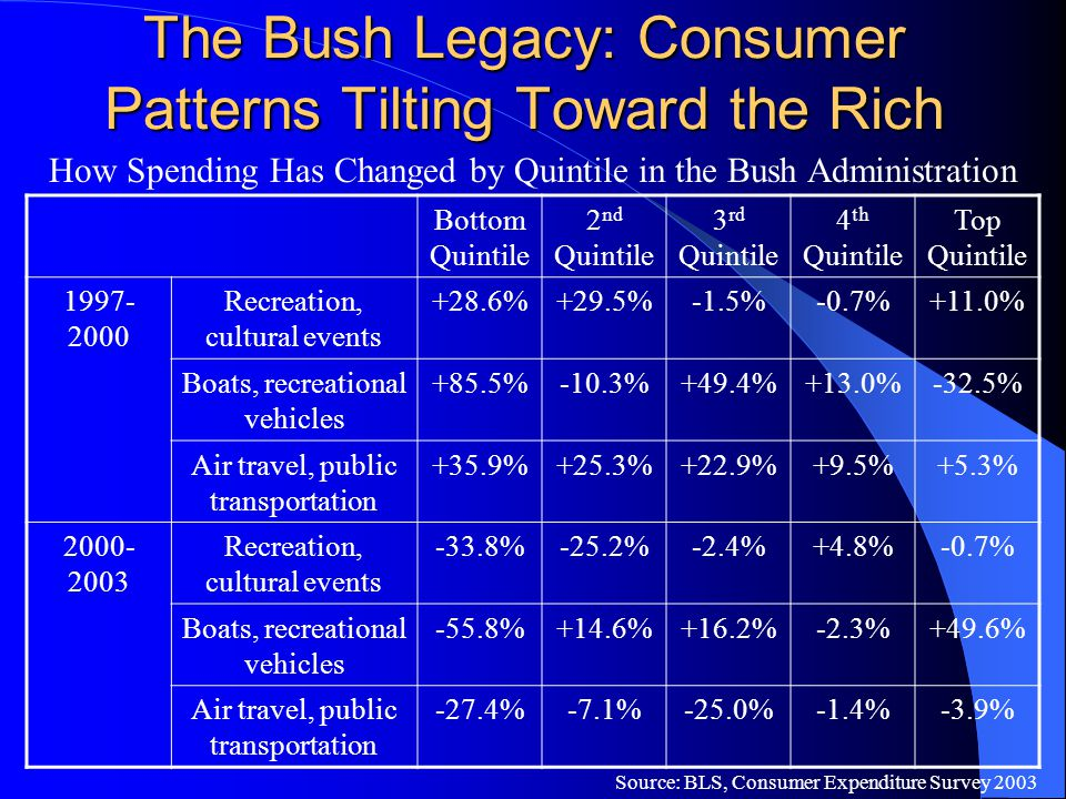 The Bush Legacy: Consumer Patterns Tilting Toward the Rich How Spending Has Changed by Quintile in the Bush Administration Source: BLS, Consumer Expen