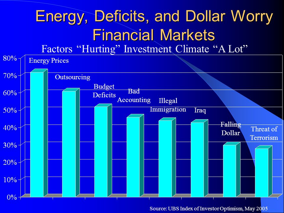 "Energy, Deficits, and Dollar Worry Financial Markets Source: UBS Index of Investor Optimism, May 2005 Factors ""Hurting"" Investment Climate ""A Lot"" Ene"