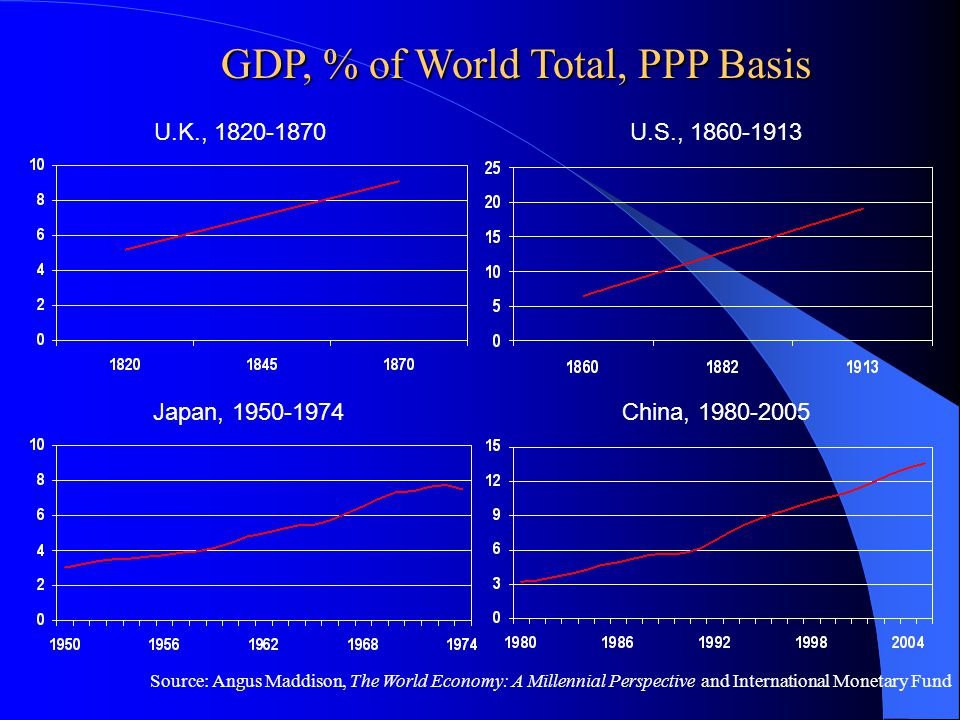 Source: Angus Maddison, The World Economy: A Millennial Perspective and International Monetary Fund China, 1980-2005 U.K., 1820-1870U.S., 1860-1913 Ja