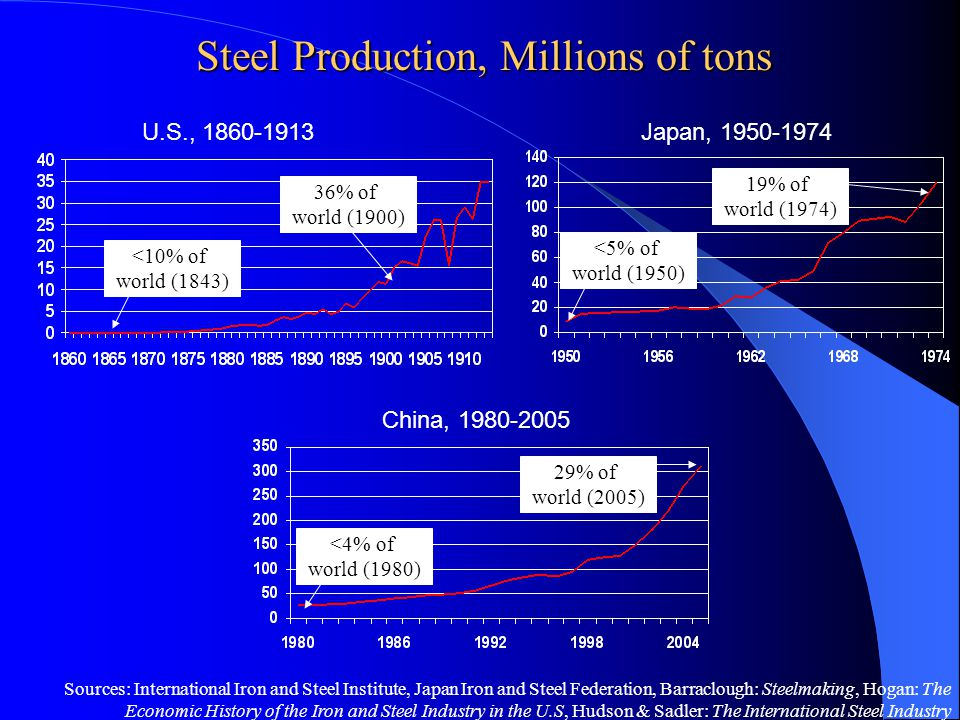 Sources: International Iron and Steel Institute, Japan Iron and Steel Federation, Barraclough: Steelmaking, Hogan: The Economic History of the Iron an