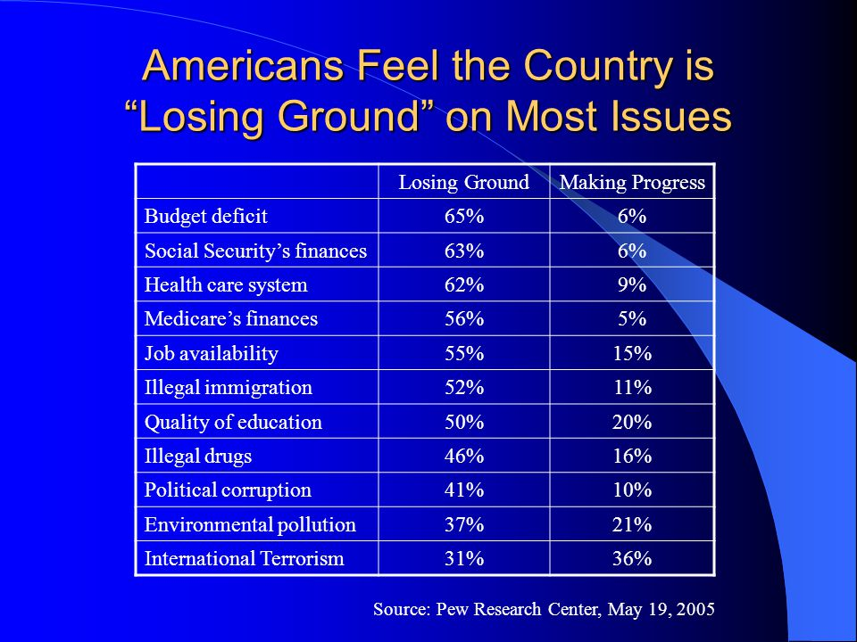 "Americans Feel the Country is ""Losing Ground"" on Most Issues Losing GroundMaking Progress Budget deficit65%6% Social Security's finances63%6% Health c"