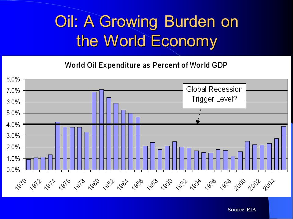 Oil: A Growing Burden on the World Economy Source: EIA