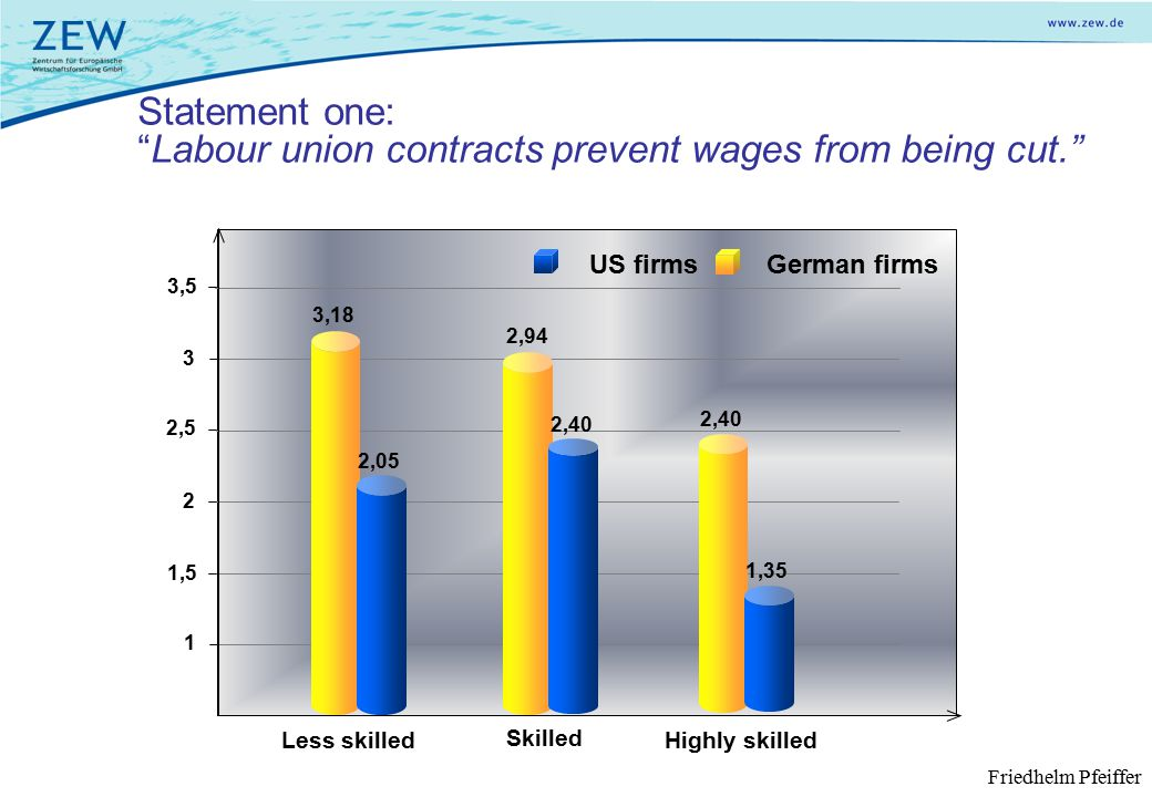 Less skilled Skilled Highly skilled Statement one: Labour union contracts prevent wages from being cut. 1 1,5 2 2,5 3,5 3 German firms 3,18 2,94 2,40 US firms 2,05 2,40 1,35 Friedhelm Pfeiffer