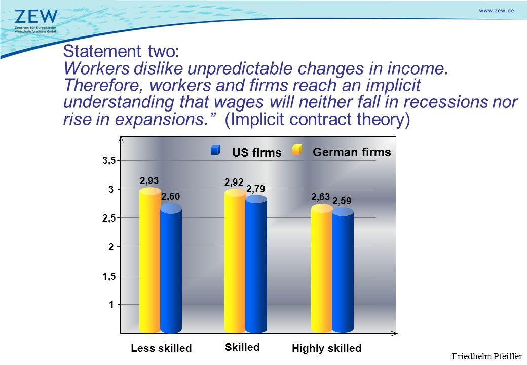 Less skilled Skilled Highly skilled Statement two: Workers dislike unpredictable changes in income.