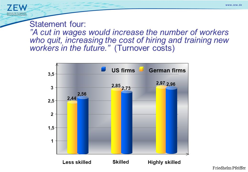 Statement four: A cut in wages would increase the number of workers who quit, increasing the cost of hiring and training new workers in the future. (Turnover costs) Less skilled Skilled Highly skilled German firms 1 1,5 2 2,5 3,5 3 US firms 2,44 2,85 2,97 2,56 2,73 2,96 Friedhelm Pfeiffer