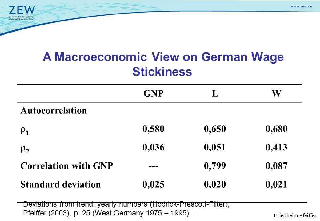 A Macroeconomic View on German Wage Stickiness GNPLW Autocorrelation 11 0,5800,6500,680  0,0360,0510,413 Correlation with GNP---0,7990,087 Standard deviation0,0250,0200,021 Deviations from trend, yearly numbers (Hodrick-Prescott-Filter); Pfeiffer (2003), p.