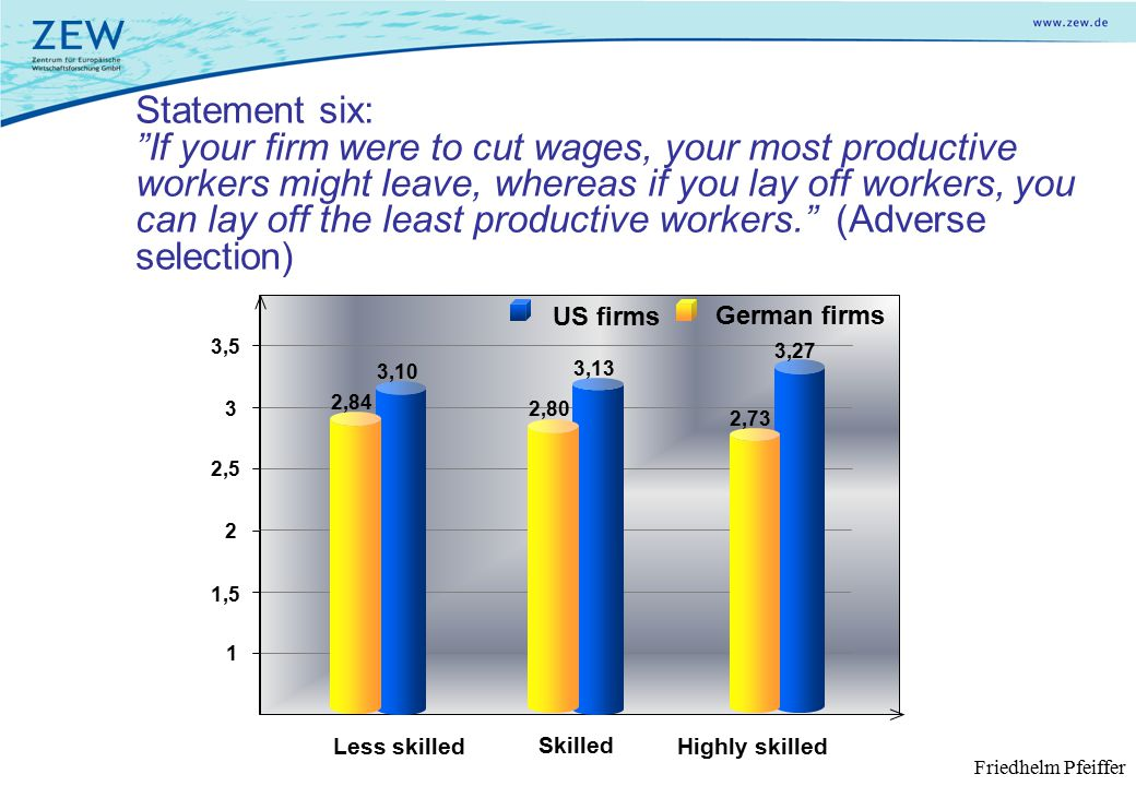 Statement six: If your firm were to cut wages, your most productive workers might leave, whereas if you lay off workers, you can lay off the least productive workers. (Adverse selection) Less skilled Skilled Highly skilled German firms 1 1,5 2 2,5 3,5 3 US firms 3,10 3,13 3,27 2,84 2,73 2,80 Friedhelm Pfeiffer