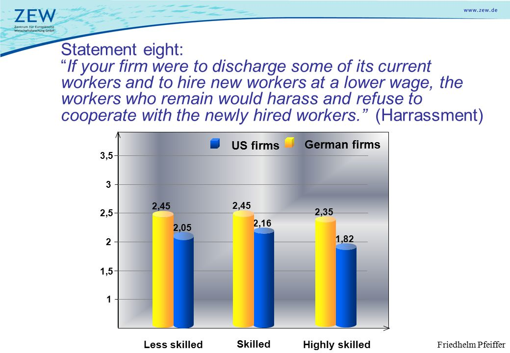 Statement eight: If your firm were to discharge some of its current workers and to hire new workers at a lower wage, the workers who remain would harass and refuse to cooperate with the newly hired workers. (Harrassment) Less skilled Skilled Highly skilled 1 1,5 2 2,5 3,5 3 German firms US firms 2,05 2,16 1,82 2,45 2,35 2,45 Friedhelm Pfeiffer