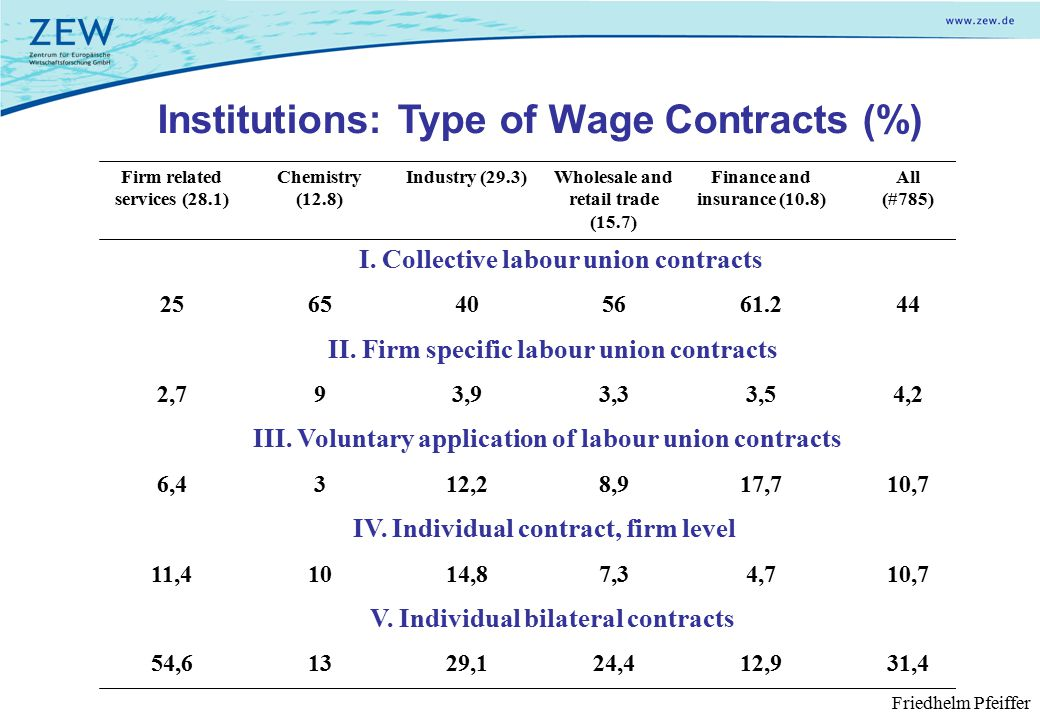 V. Individual bilateral contracts IV. Individual contract, firm level III.