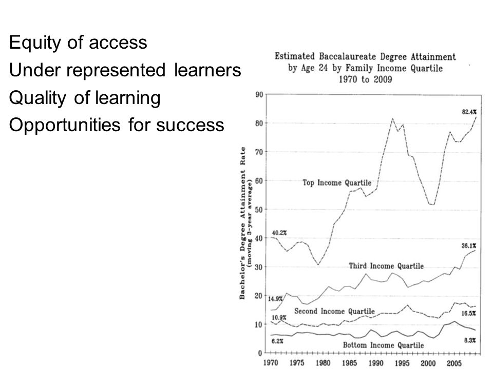 Equity of access Under represented learners Quality of learning Opportunities for success