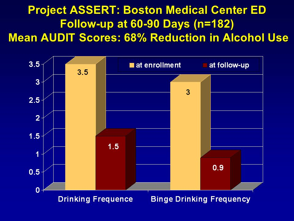 Project ASSERT: Boston Medical Center ED Follow-up at 60-90 Days (n=182) Mean AUDIT Scores: 68% Reduction in Alcohol Use