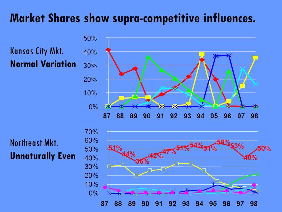 0% 10% 20% 30% 40% 50% 878889909192939495969798 Kansas City Mkt. Normal Variation Market Shares show supra-competitive influences. 51% 44% 42% 47% 51%