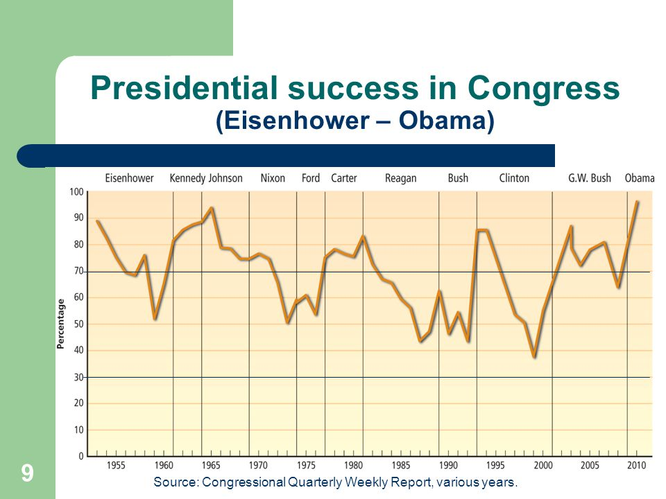 Presidential success in Congress (Eisenhower – Obama) Source: Congressional Quarterly Weekly Report, various years. 9