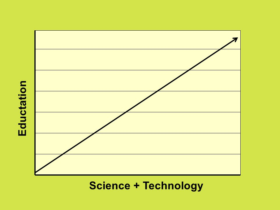 Science + Technology Eductation