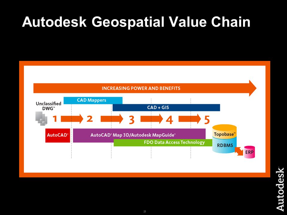 26 Autodesk Geospatial Value Chain