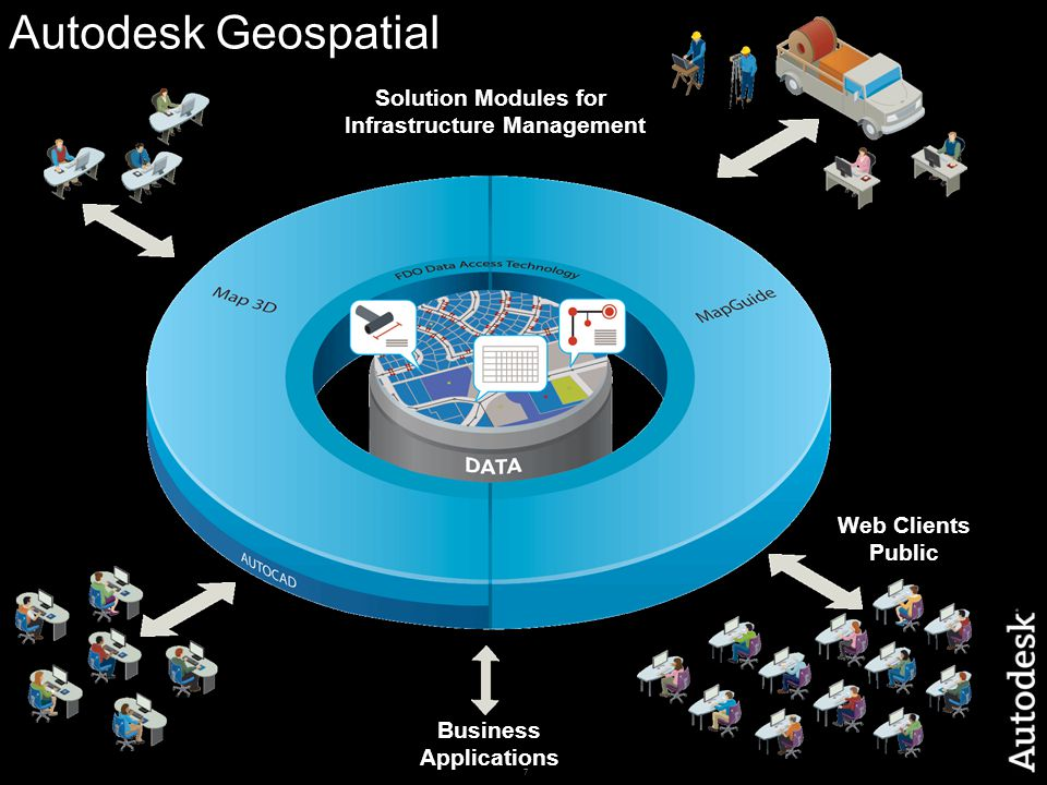 7 Autodesk Geospatial Web Clients Public Business Applications Solution Modules for Infrastructure Management
