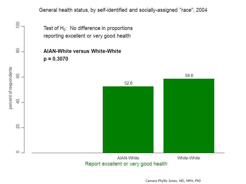 0 20 40 60 80 100 52.6 58.6 percent of respondents Report excellent or very good health AIAN-WhiteWhite-White General health status, by self-identified and socially-assigned race , 2004 Test of H 0 : No difference in proportions reporting excellent or very good health AIAN-White versus White-White p = 0.3070 Camara Phyllis Jones, MD, MPH, PhD