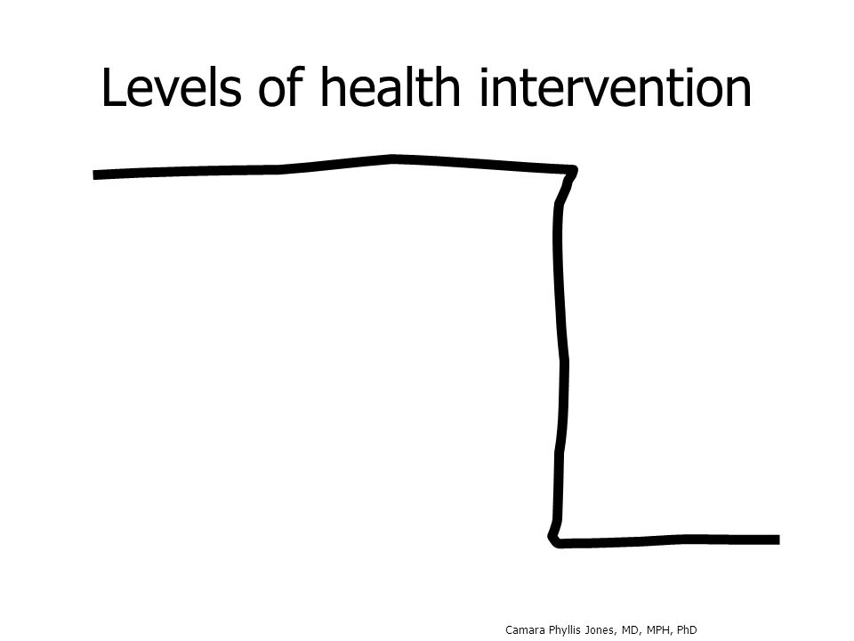 Levels of health intervention Camara Phyllis Jones, MD, MPH, PhD