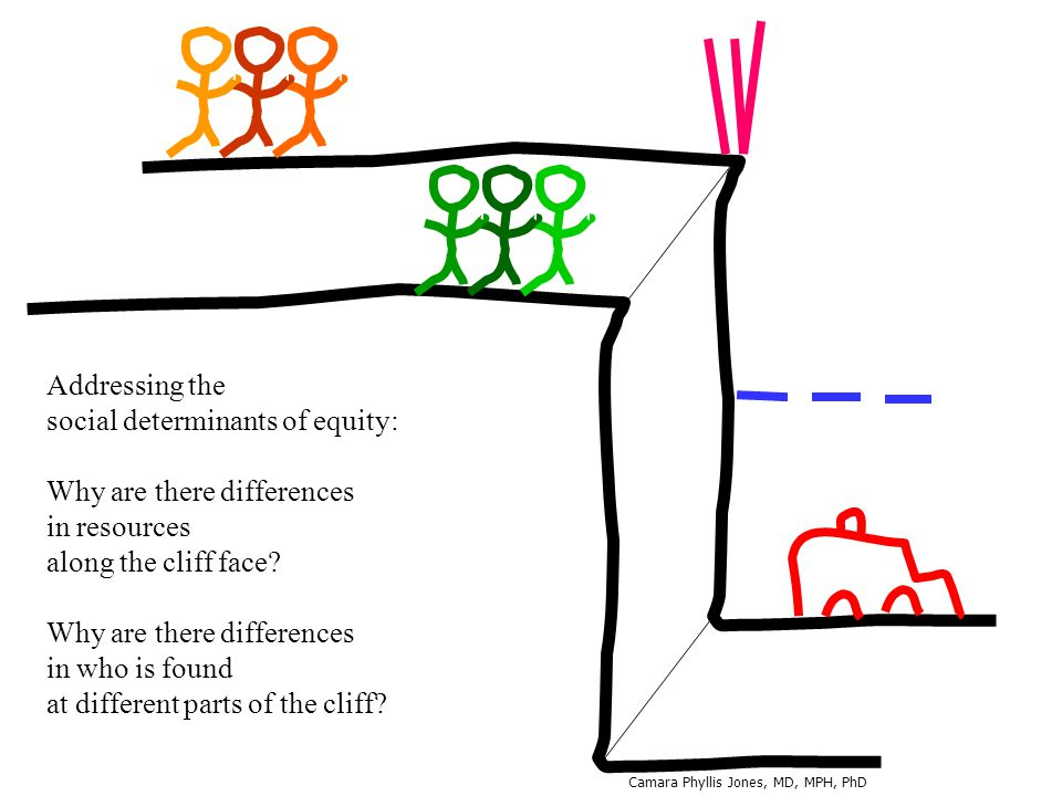 Addressing the social determinants of equity: Why are there differences in resources along the cliff face.