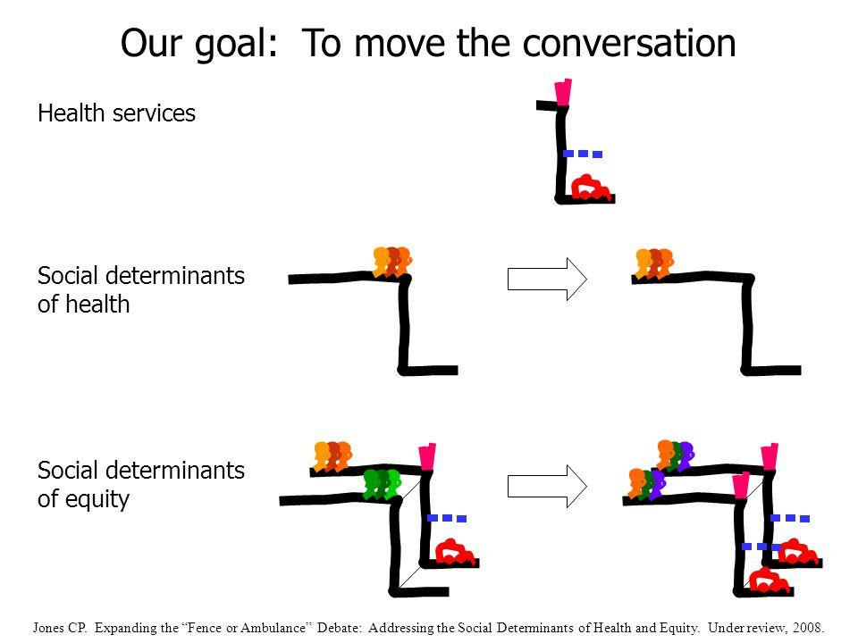 Health services Social determinants of health Social determinants of equity Our goal: To move the conversation Jones CP.