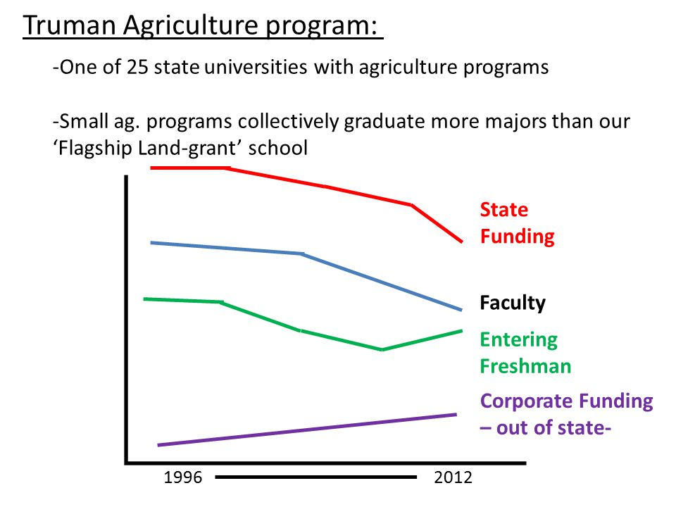 1996 - 2012 Faculty State Funding Entering Freshman Corporate Funding – out of state- -One of 25 state universities with agriculture programs -Small ag.