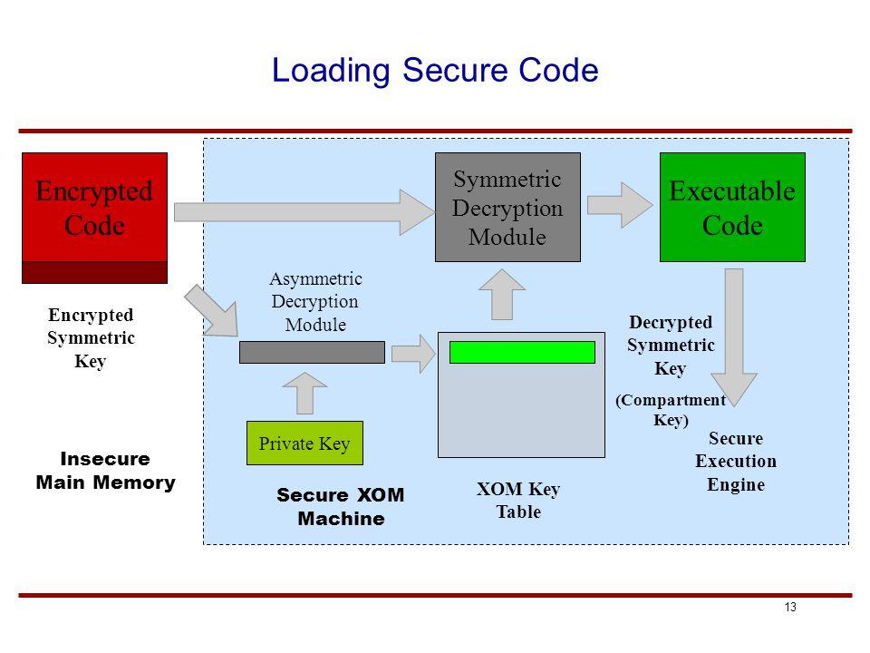 13 Loading Secure Code Encrypted Symmetric Key Encrypted Code Executable Code Symmetric Decryption Module Secure Execution Engine Secure XOM Machine Insecure Main Memory Decrypted Symmetric Key (Compartment Key) Private Key XOM Key Table Asymmetric Decryption Module