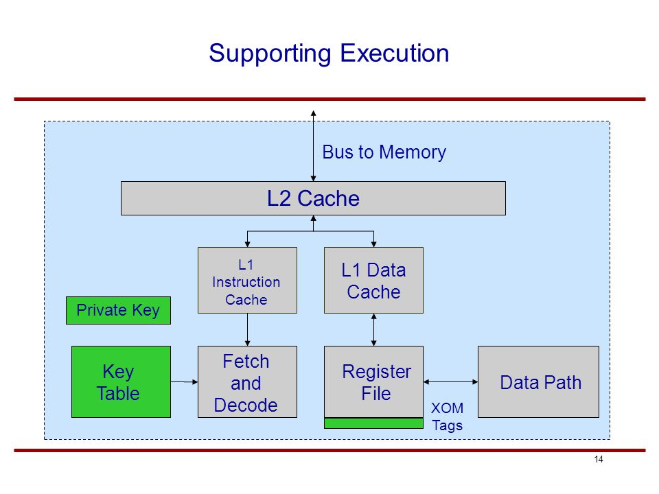14 Supporting Execution L2 Cache L1 Instruction Cache L1 Data Cache Register File Data Path Fetch and Decode Key Table Private Key XOM Tags Bus to Mem