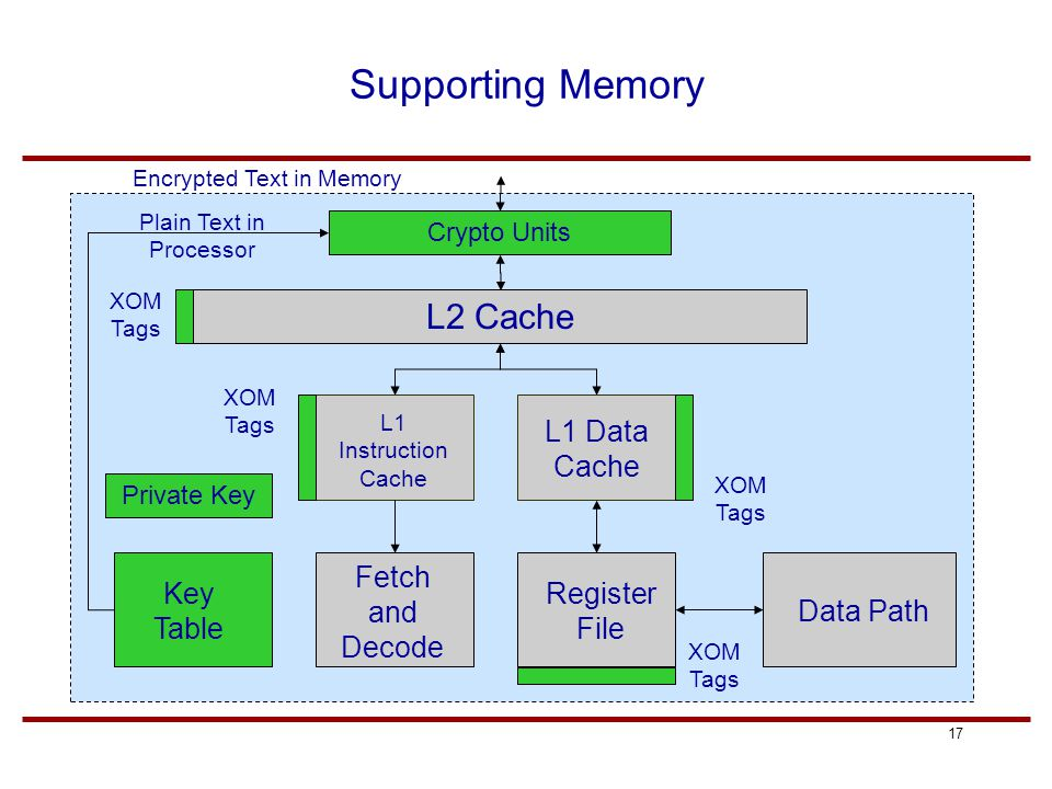 17 Supporting Memory L2 Cache L1 Instruction Cache L1 Data Cache Register File Data Path Fetch and Decode Key Table Private Key XOM Tags Crypto Units