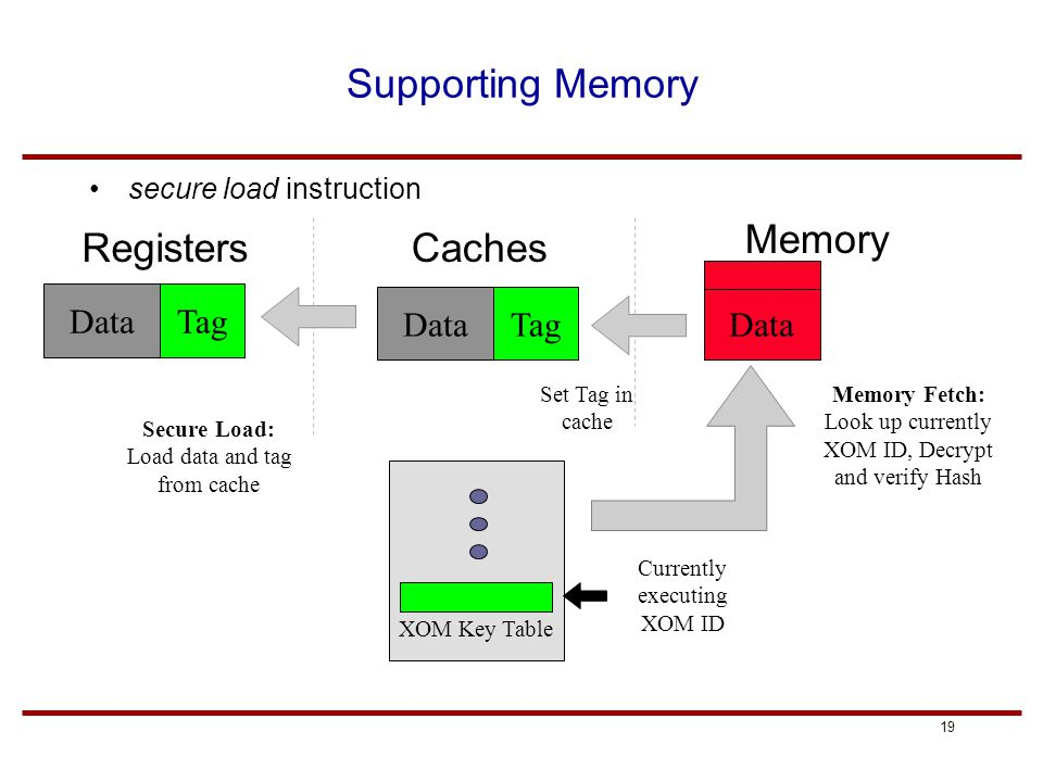 19 Supporting Memory secure load instruction RegistersCaches Memory DataTagDataTag Secure Load: Load data and tag from cache Data Memory Fetch: Look u
