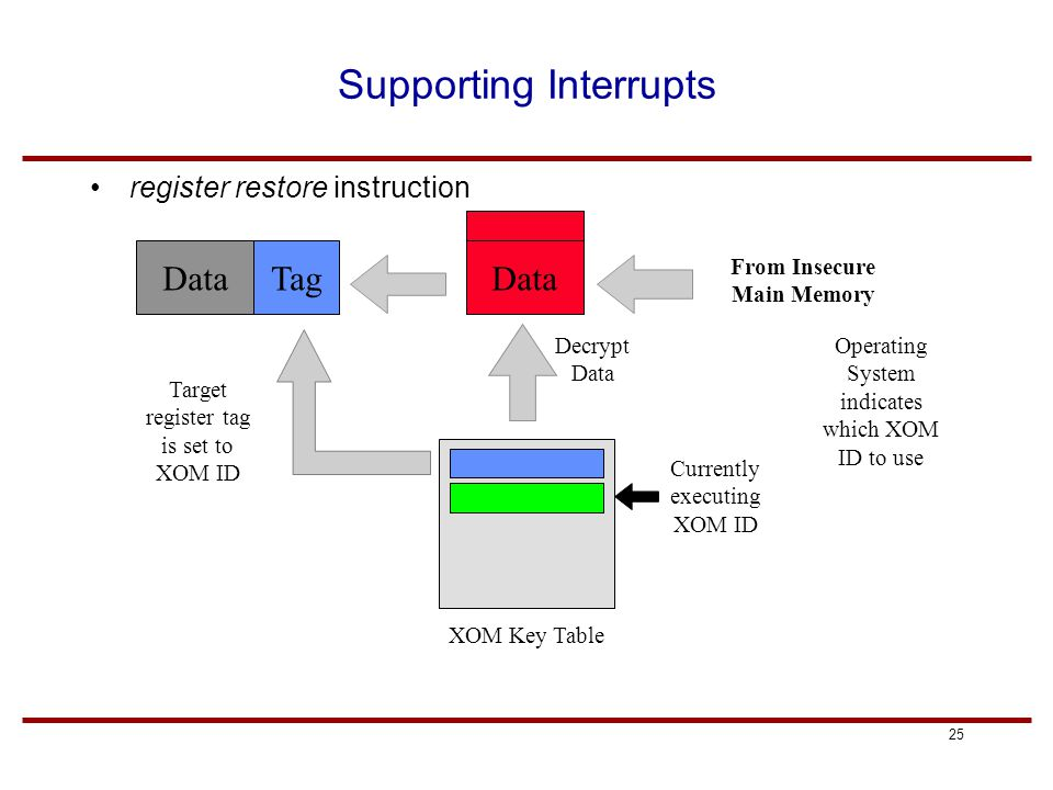 25 Supporting Interrupts register restore instruction Data From Insecure Main Memory Tag Currently executing XOM ID Decrypt Data XOM Key Table Operating System indicates which XOM ID to use Target register tag is set to XOM ID