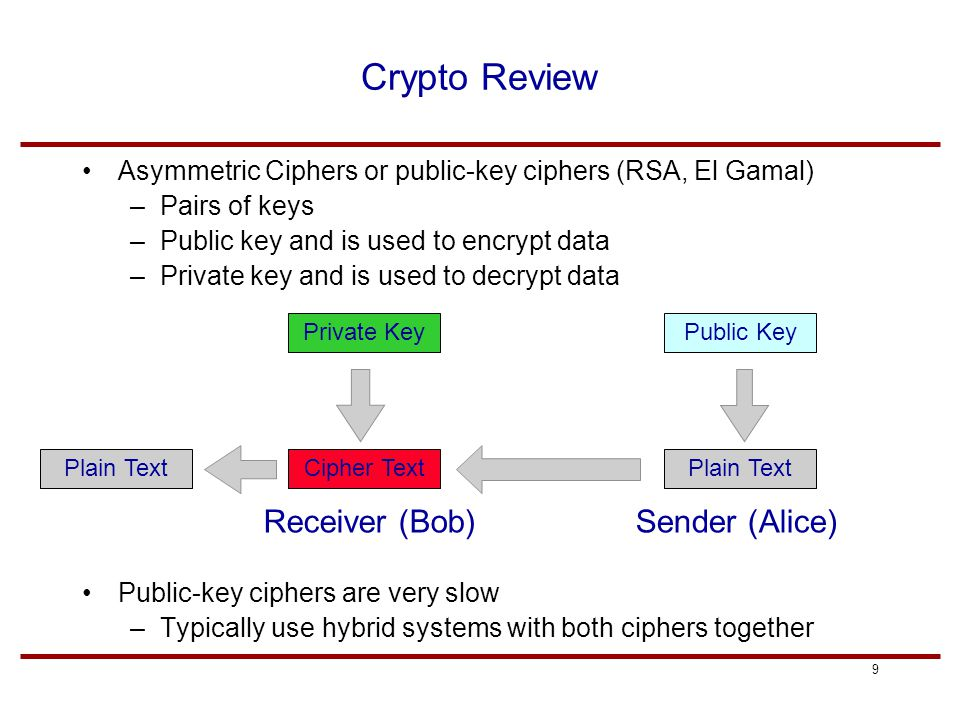 9 Crypto Review Asymmetric Ciphers or public-key ciphers (RSA, El Gamal) –Pairs of keys –Public key and is used to encrypt data –Private key and is used to decrypt data Public-key ciphers are very slow –Typically use hybrid systems with both ciphers together Private KeyPublic Key Plain TextCipher TextPlain Text Sender (Alice)Receiver (Bob)