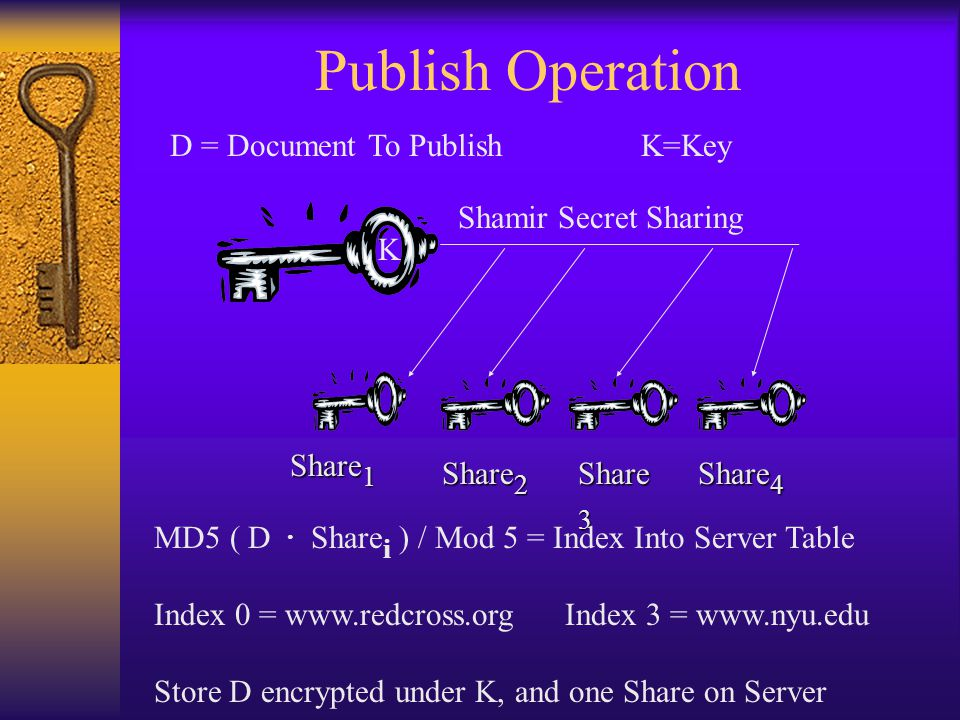 Publish Operation D = Document To Publish K=Key Shamir Secret Sharing Share 1 Share 2 Share 3 K Share 4 MD5 ( D.