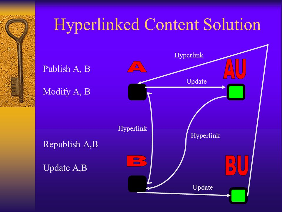 Hyperlinked Content Solution Publish A, B Modify A, B Republish A,B Update A,B Hyperlink Update