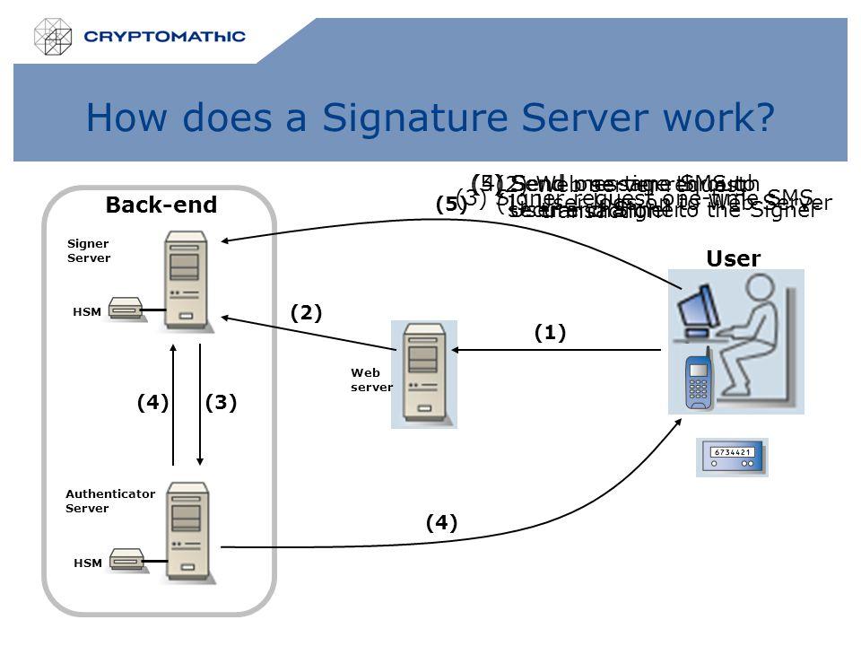 How does a Signature Server work? HSM Signer Server Authenticator Server Web server (1) (2) Back-end User (5) (4) (3) (1) User logs on to Web Server (