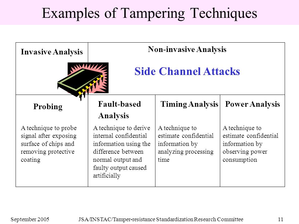September 2005JSA/INSTAC/Tamper-resistance Standardization Research Committee11 Examples of Tampering Techniques Invasive Analysis Non-invasive Analysis Side Channel Attacks Probing Fault-based Analysis Timing AnalysisPower Analysis A technique to probe signal after exposing surface of chips and removing protective coating A technique to derive internal confidential information using the difference between normal output and faulty output caused artificially A technique to estimate confidential information by analyzing processing time A technique to estimate confidential information by observing power consumption
