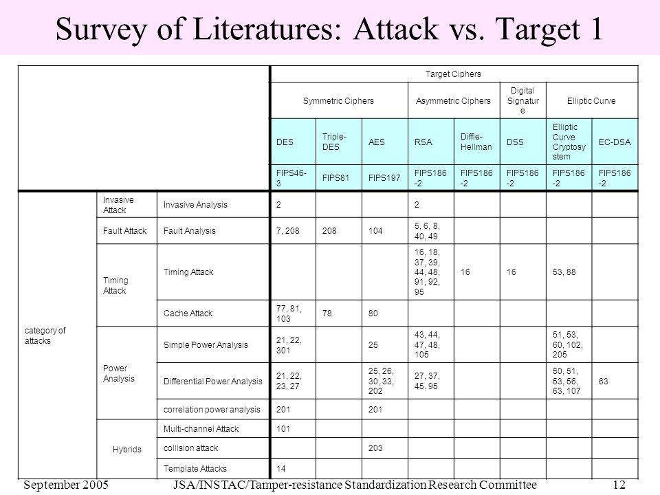 September 2005JSA/INSTAC/Tamper-resistance Standardization Research Committee12 Survey of Literatures: Attack vs.